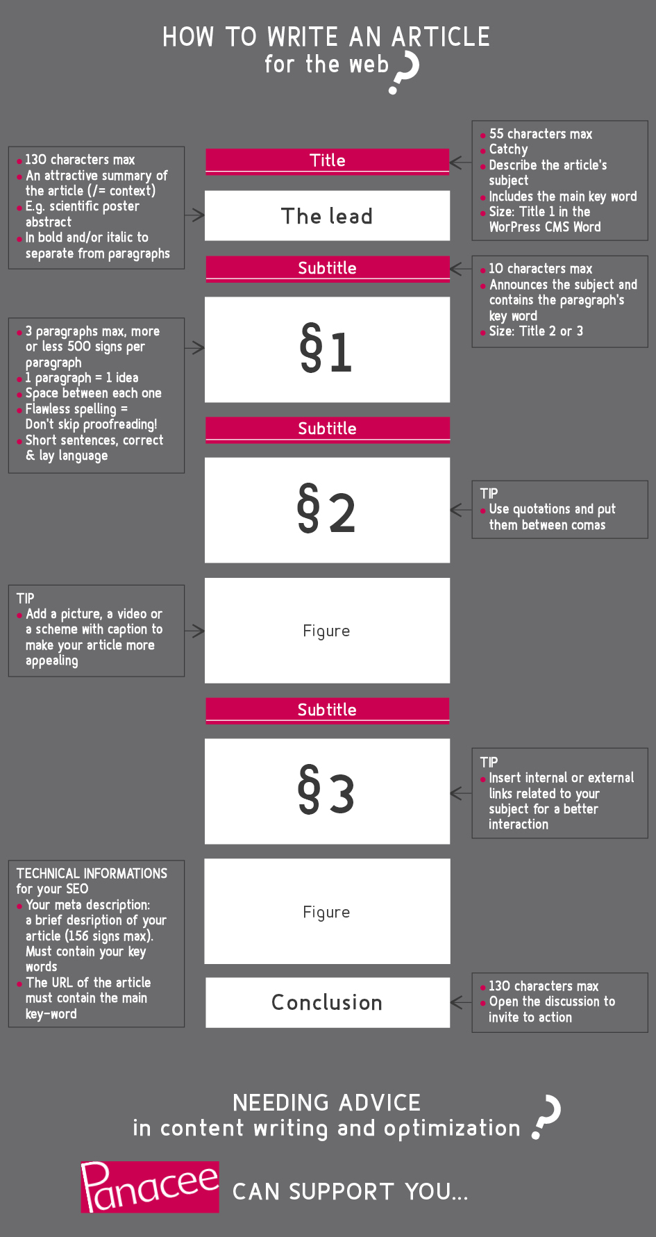 Infography adivce write article